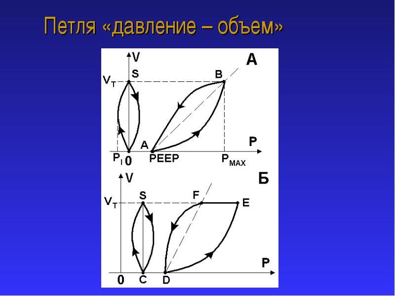 Петля «давление-объем» — графический образ насосной функции сердца.