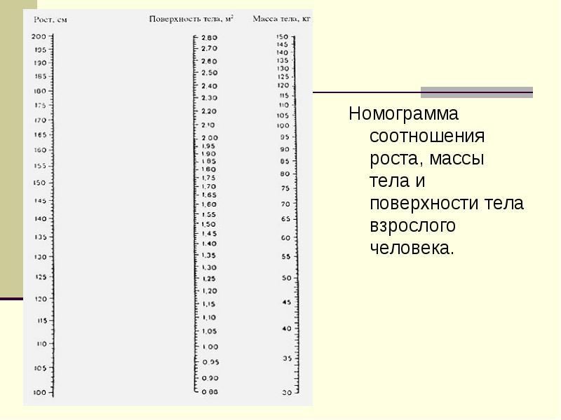 Номограмма для определения площади тела взрослого человека